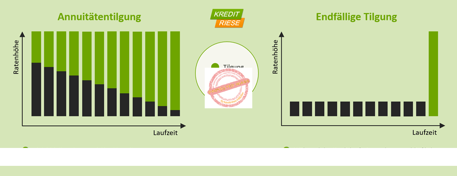 Unterschiede beim Immobilienkredit - Annuitenentilgung vs. endfällige Tilgung