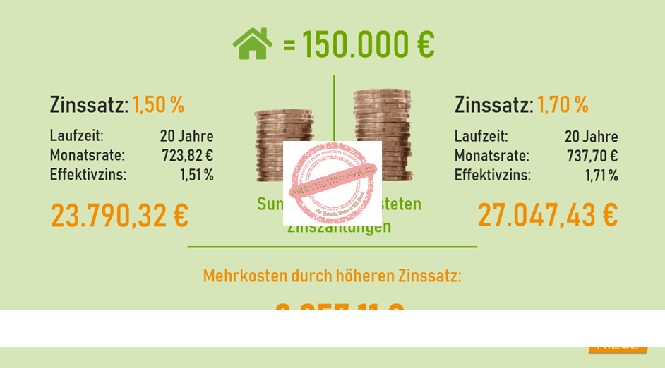 Mehrkosten bei der Immobilienfinanzierung durch zu hohe Zinsen