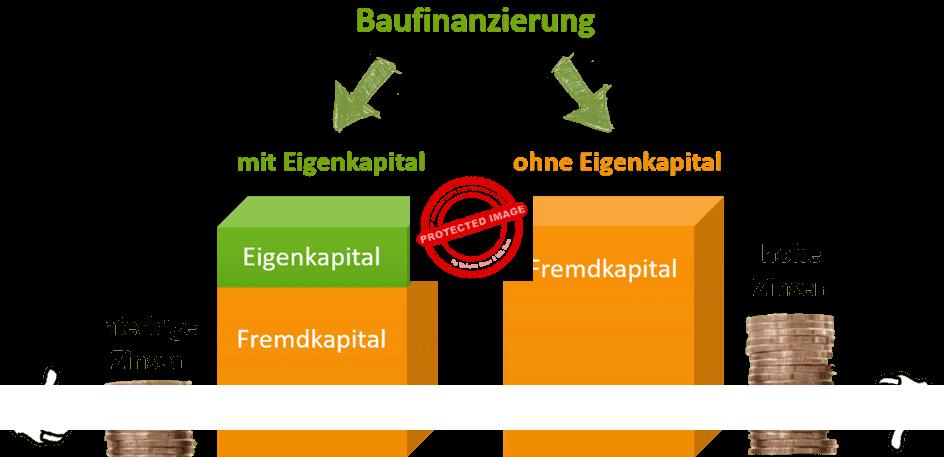 Baufinanzierung ohn Eigenkapital und mit Eigenkapital im Vergleich
